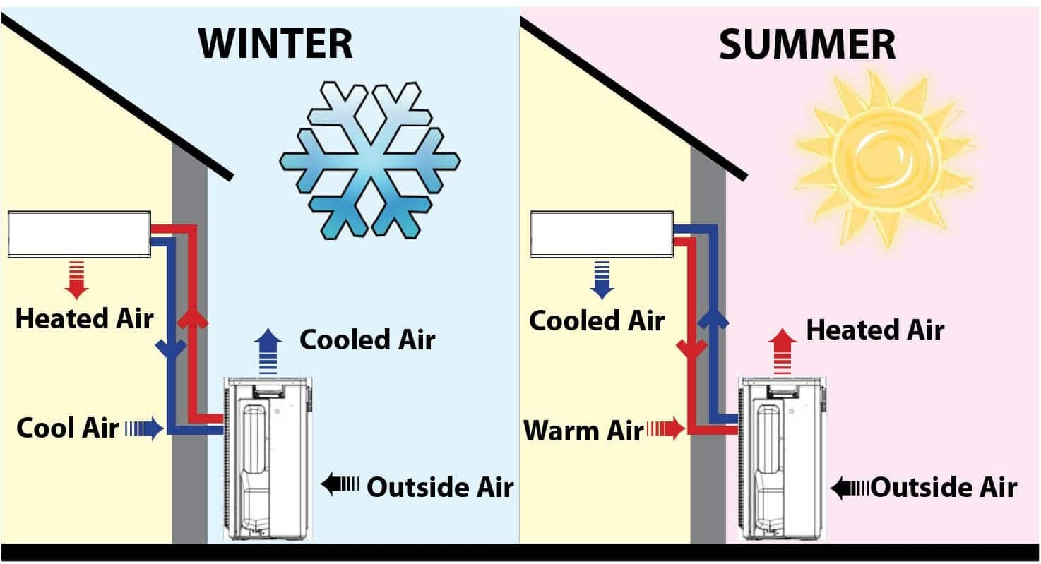 heat pump To investigate when it is interesting to apply a heat pump, a pinch analysis can be performed waste heat sources and possible users are identified and temperature levels are mapped to check the feasiblity of a heat pump for heat recovery.